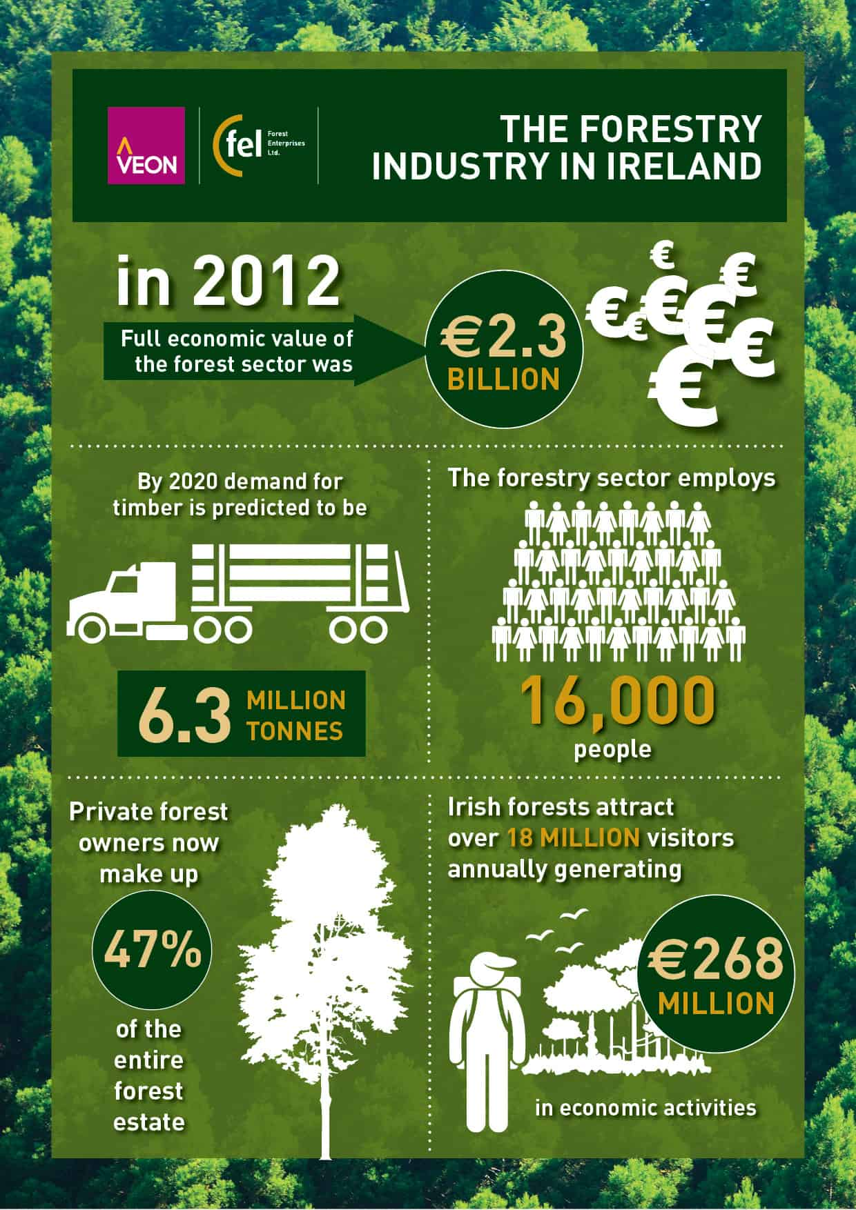 An Infographic On The Irish Forestry Industry Veon Ltd